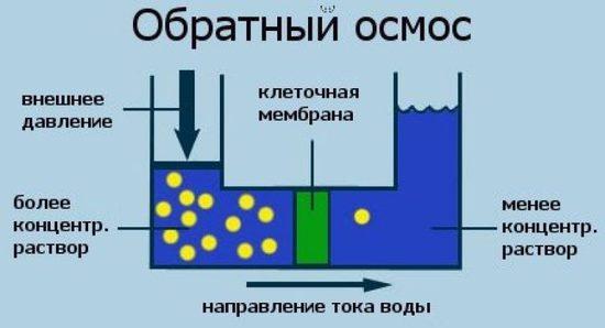 водные фильтры с обратным осмосом