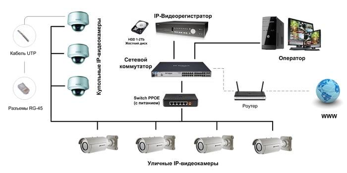 Современное и качественное IP видеонаблюдение