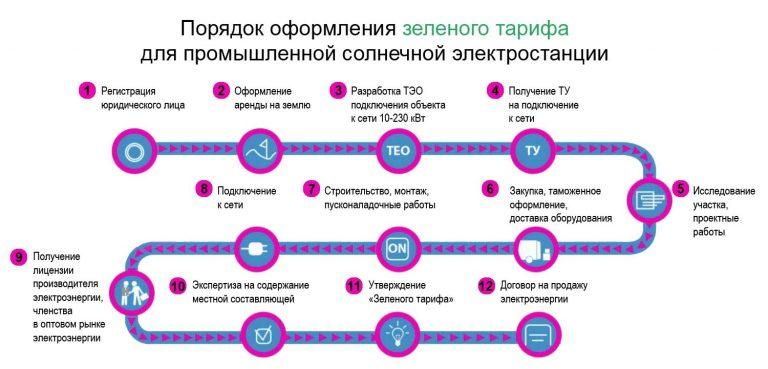 Оформление зеленого тарифа в Украине. Солнечные батареи