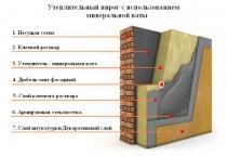 Утепление фасада Baumit (Баумит) минеральной ватой 100мм - 694